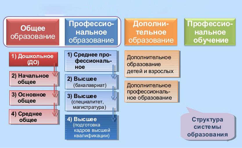 Сколько уровней высшего образования в России