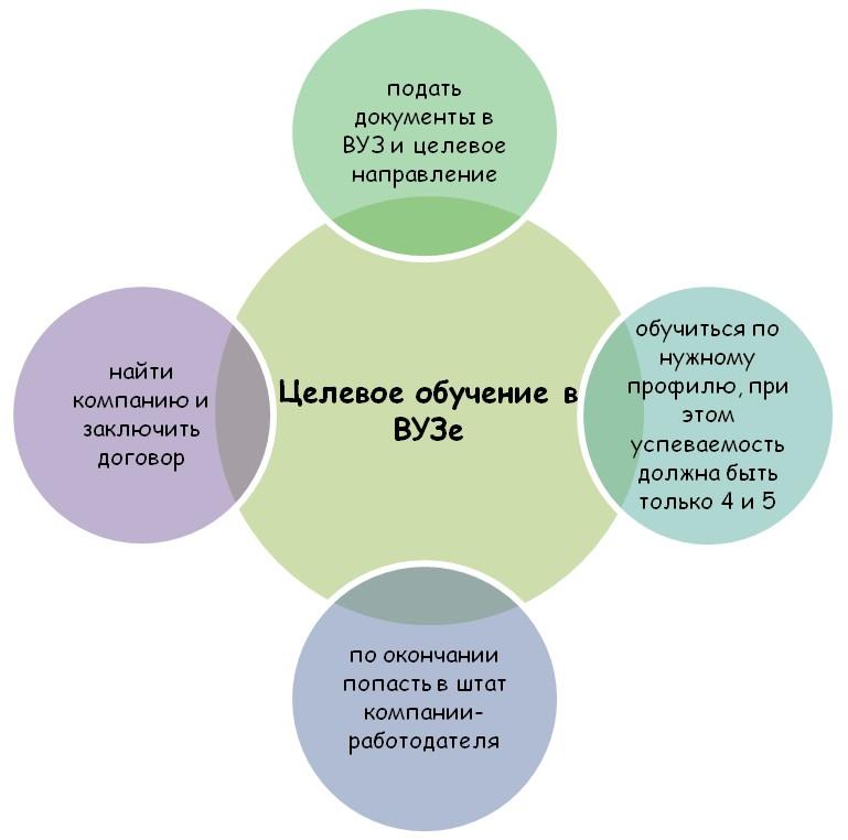Особенности целевого обучения