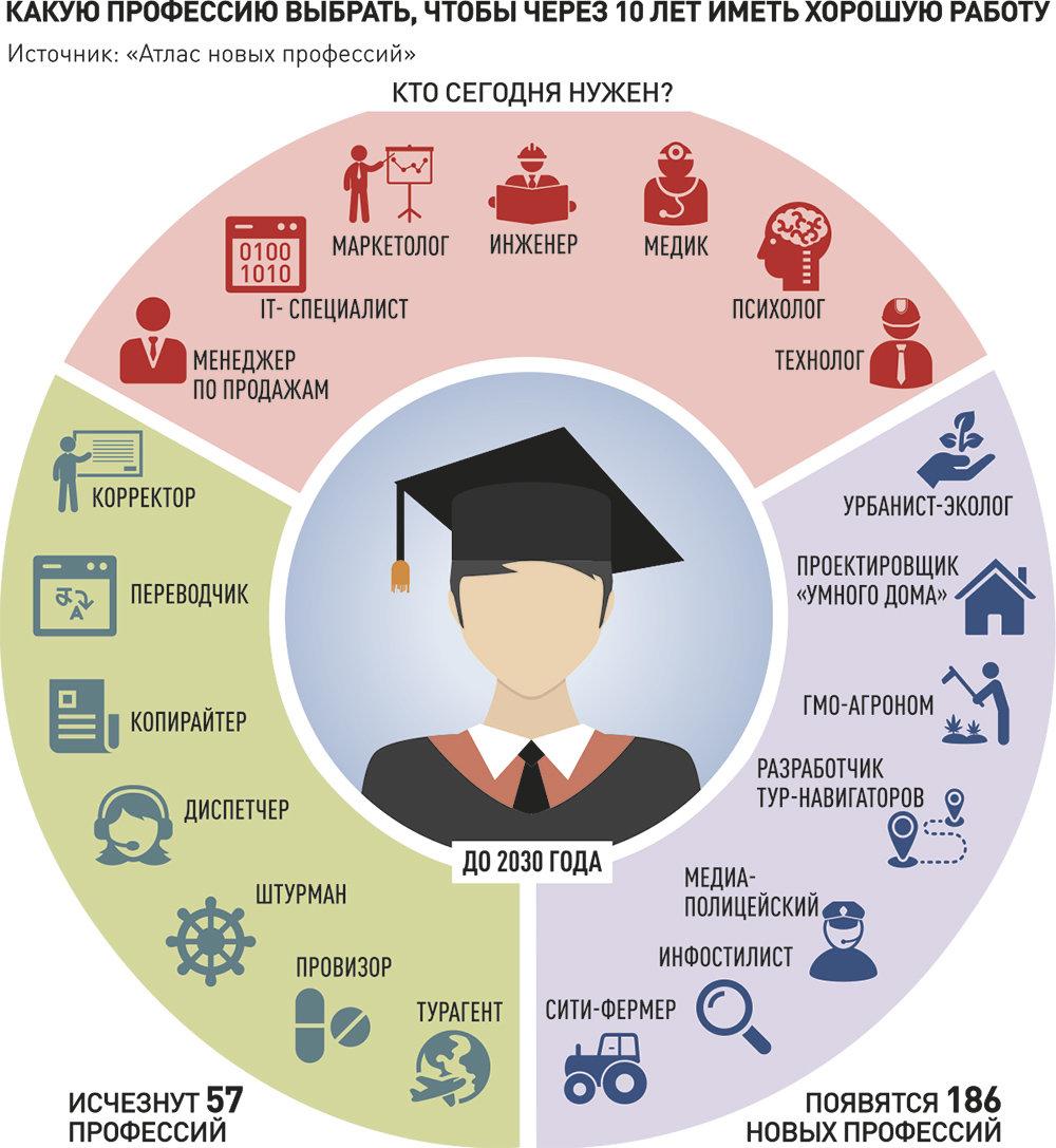 Где искать работу студенту без опыта