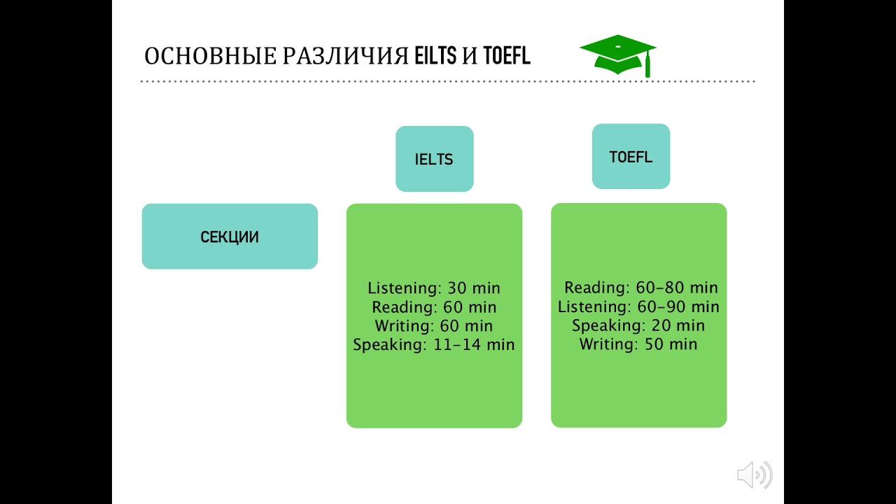Отличия IELTS или TOEFL