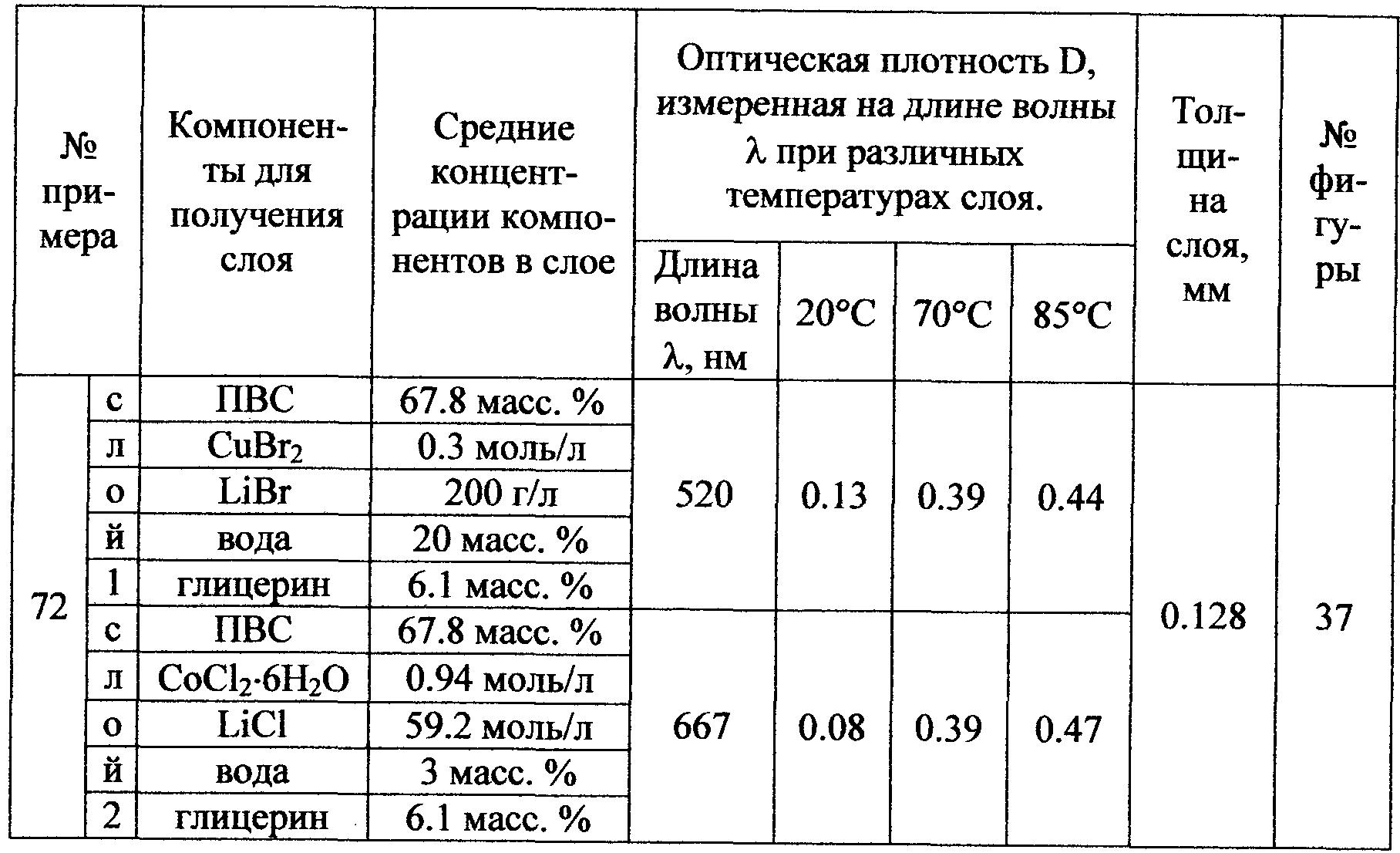 таблицы в курсовой