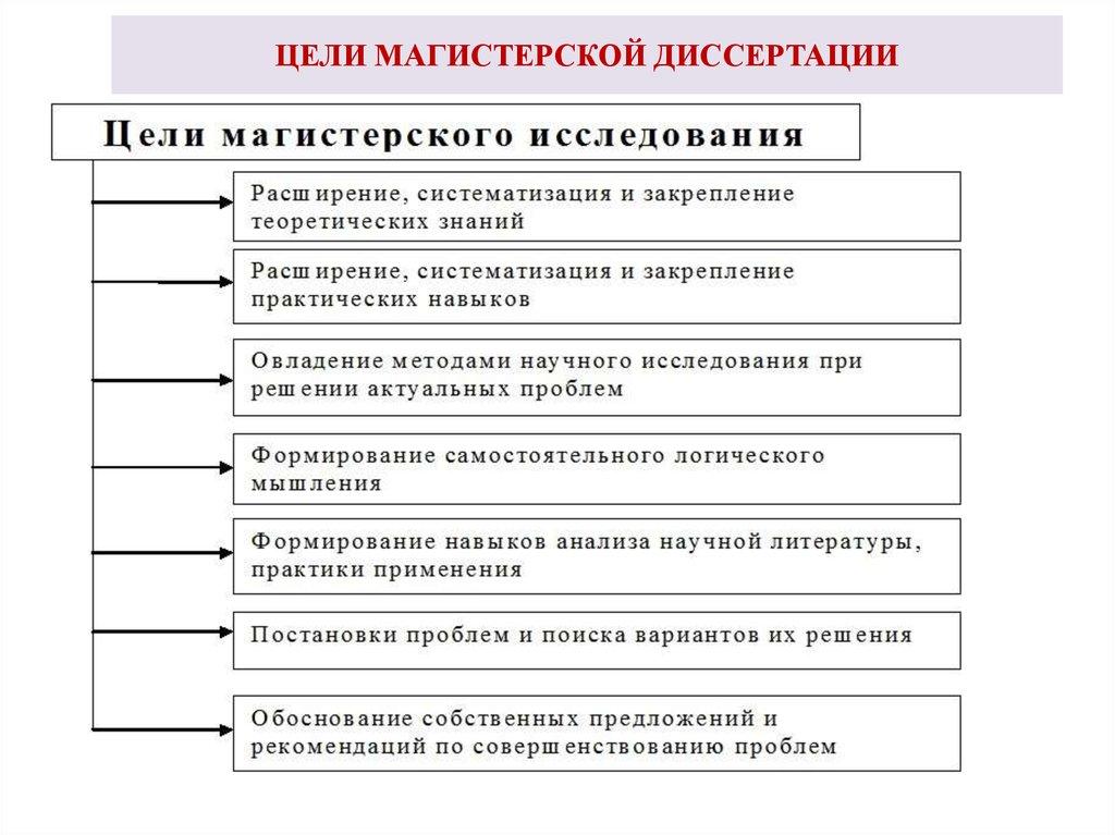 задачи и цели диссертации