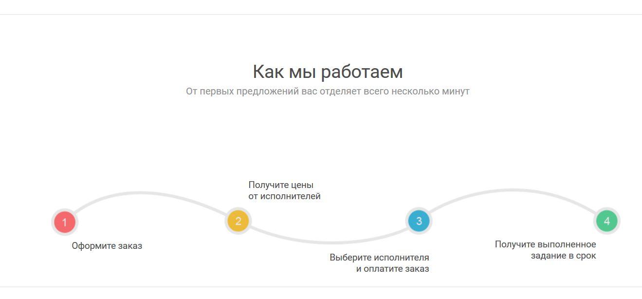 Как сделать заказ на сайте Напишем.ру